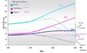 GHG Emission Reduction by 2050 (50% Reduction from 1990 World Level)