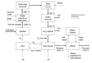 IGCC Process with CO2 Capture