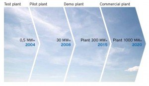 Vattenfall's CCS project phase