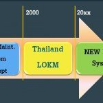 Thailand Electricity Generating Learning Organization Knowledge Management