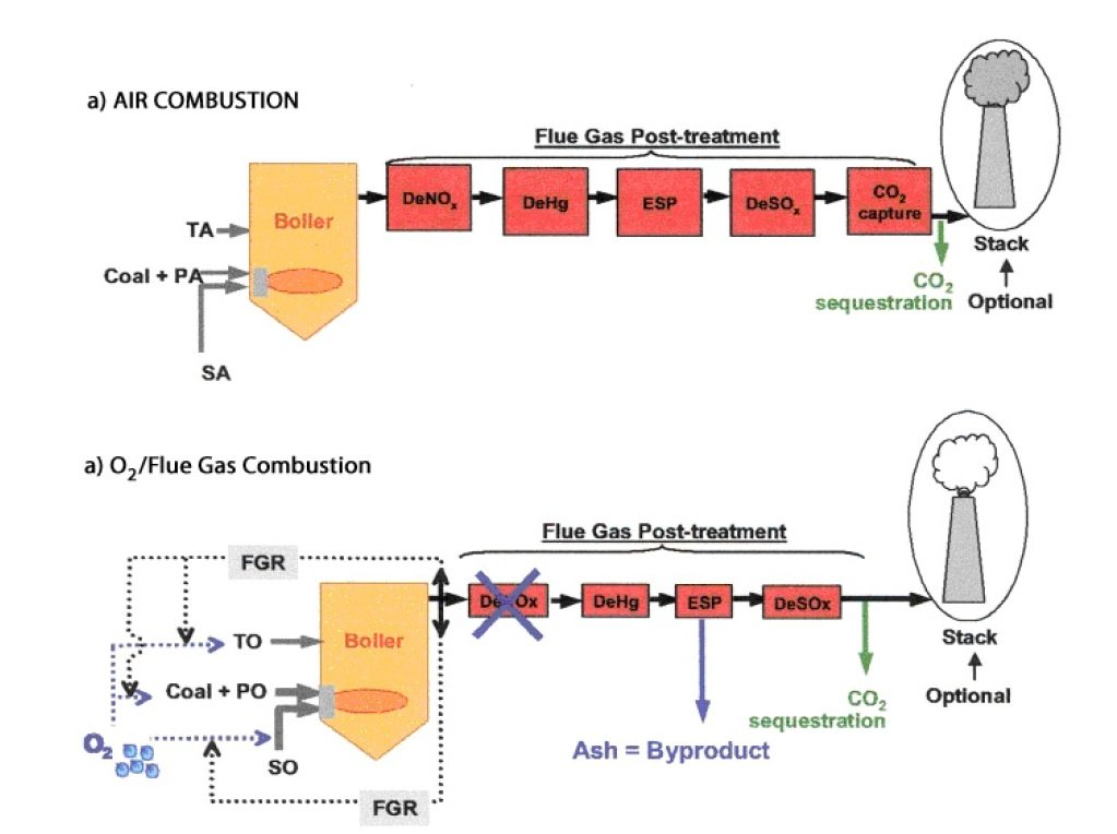 Schematic of PC combustion a) with air, and b) with oxy- flue gas recirculation ( Figure 21 of the source paper)