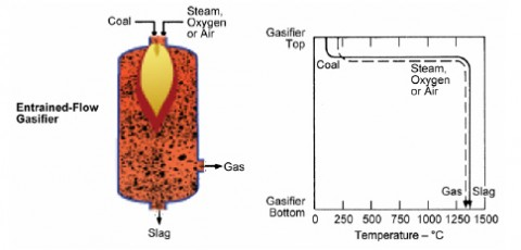 Entrained Bed Gasifier