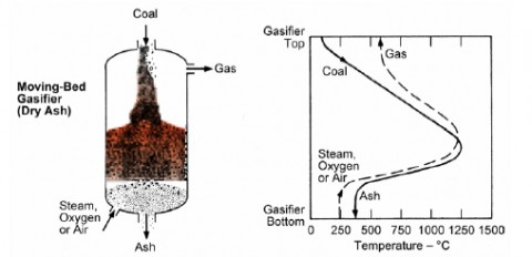 Fixed Bed Gasifier