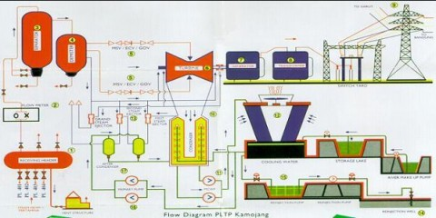 Kamojang P/P Flow Diagram